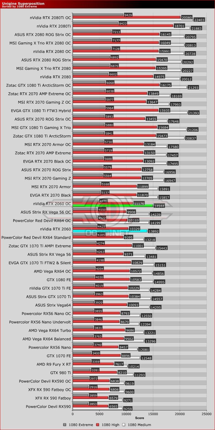 Nvidia RTX 2060 Review | Unigine Superposition | GPU