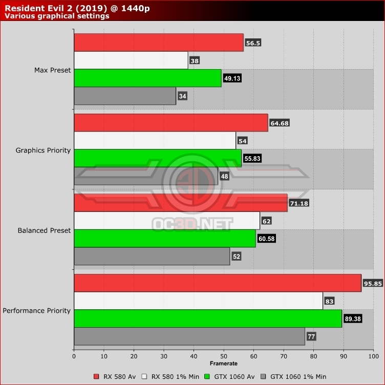 Resident Evil 2 Remake PC Performance Review | Radeon RX 580