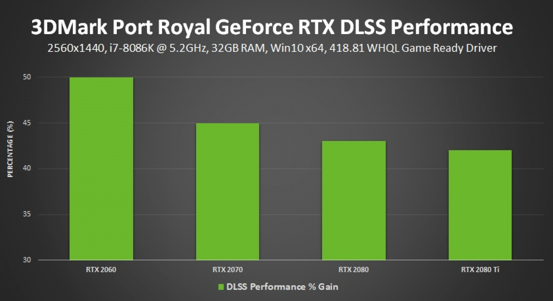 Nvidia's DLSS Tech Can Almost Doubles The RTX 2080 Ti's