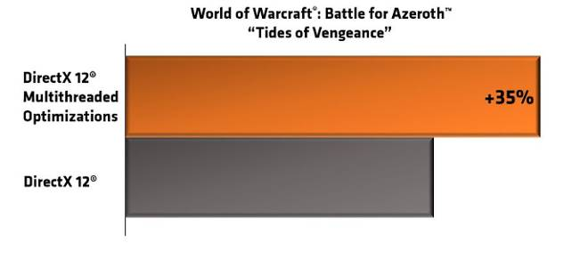 AMD Reports 35% Boost in Battle for Azeroth Performance with