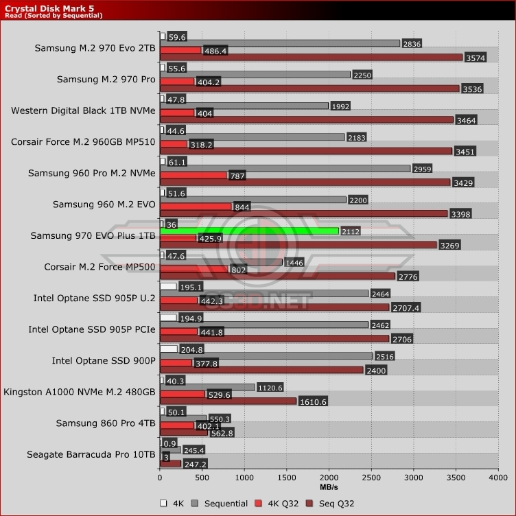 Samsung 970 EVO Plus 1TB NVMe M 2 Review   Crystal Disk Mark