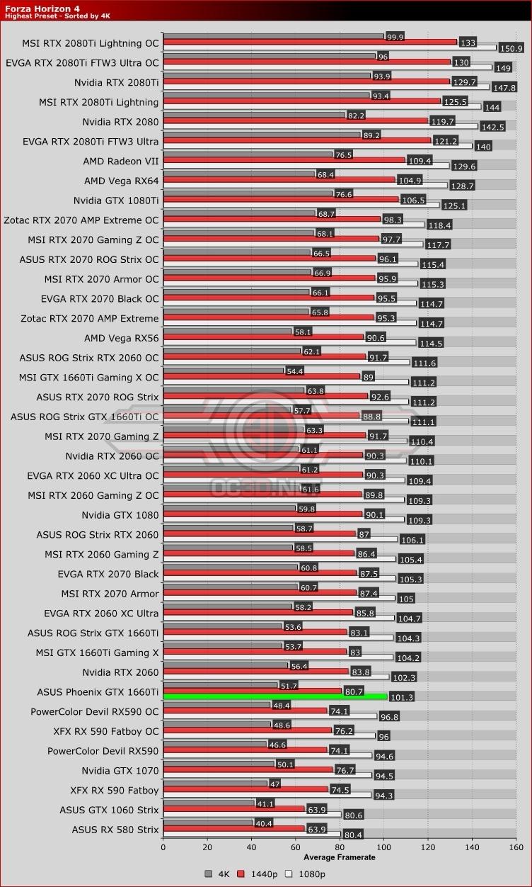 ASUS Phoenix GTX 1660Ti Review | Forza Horizon 4 | GPU