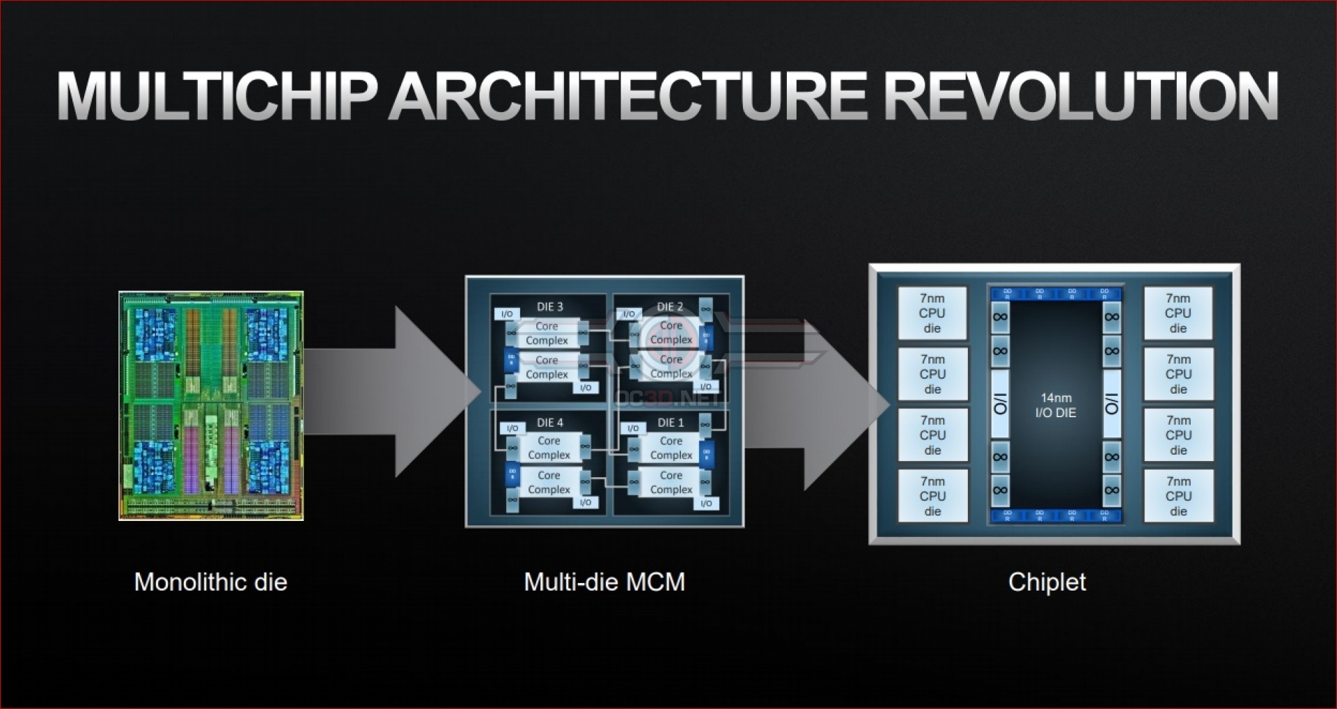 The Future of AMD, Chiplets, 3D Stacked Memory and moving past