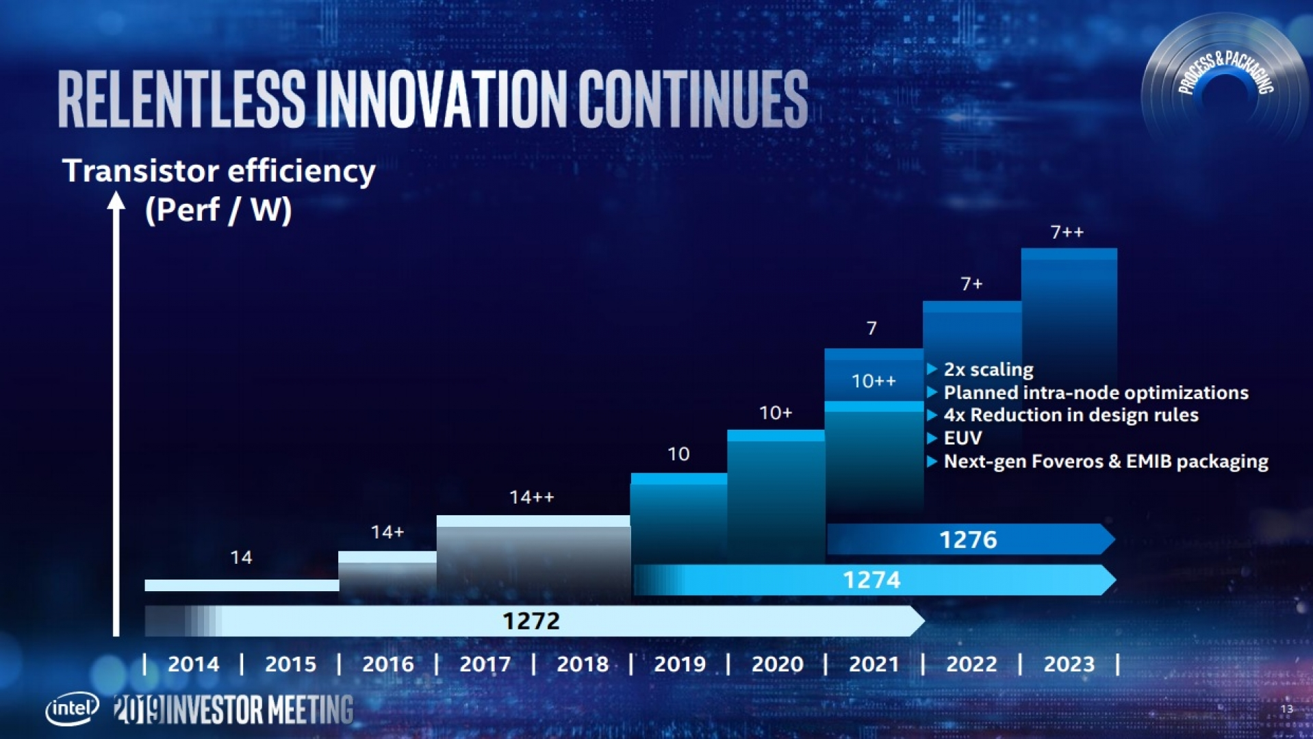 Intel accelerates 7nm Plans, 10nm will be a short-lived node | OC3D News