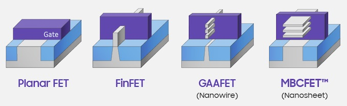 Samsung speed-boosting 3nm GAAFET transistors aim to boost chip performance