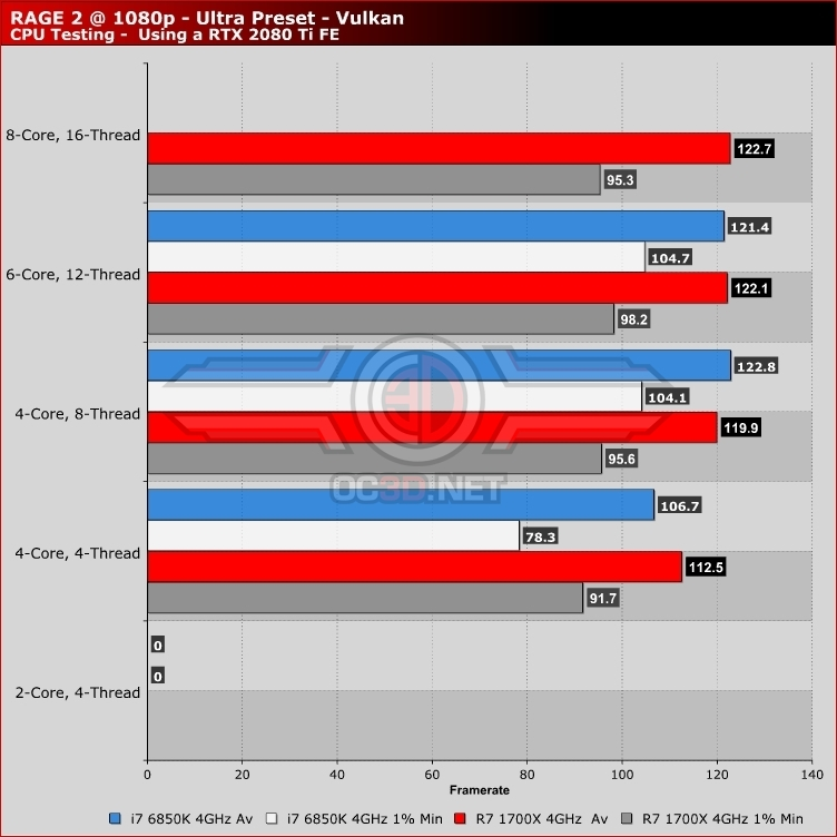 RAGE 2 PC Performance Review | CPU Performance - Core Scaling and