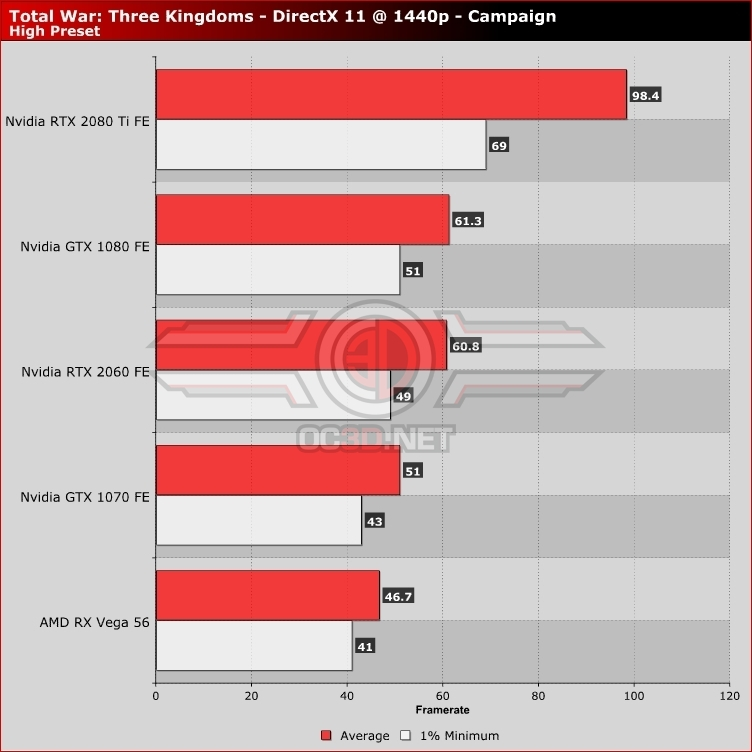 Total War: Three Kingdoms PC Performance Review | 1440p Performance