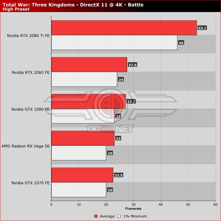 Total War: Three Kingdoms PC Performance Review | 4K Performance
