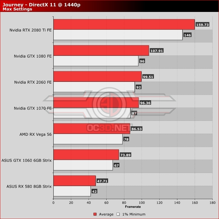 Journey PC Performance Review