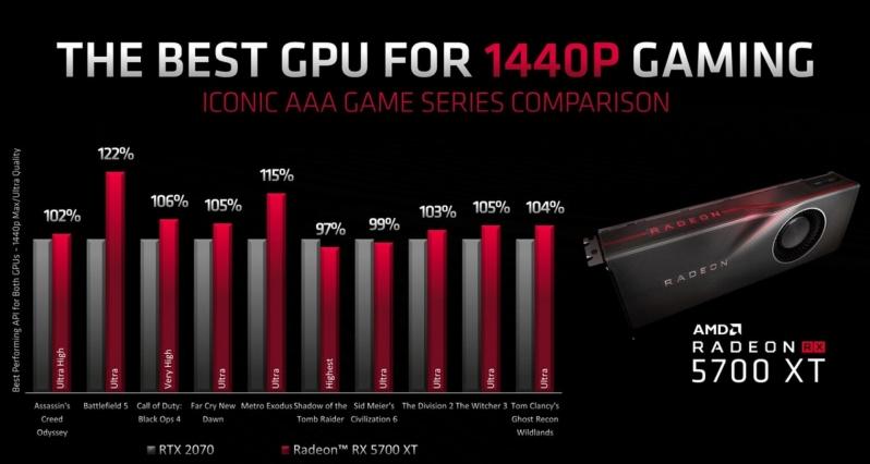 AMD Radeon RX 5700 XT Benchmarks Leak