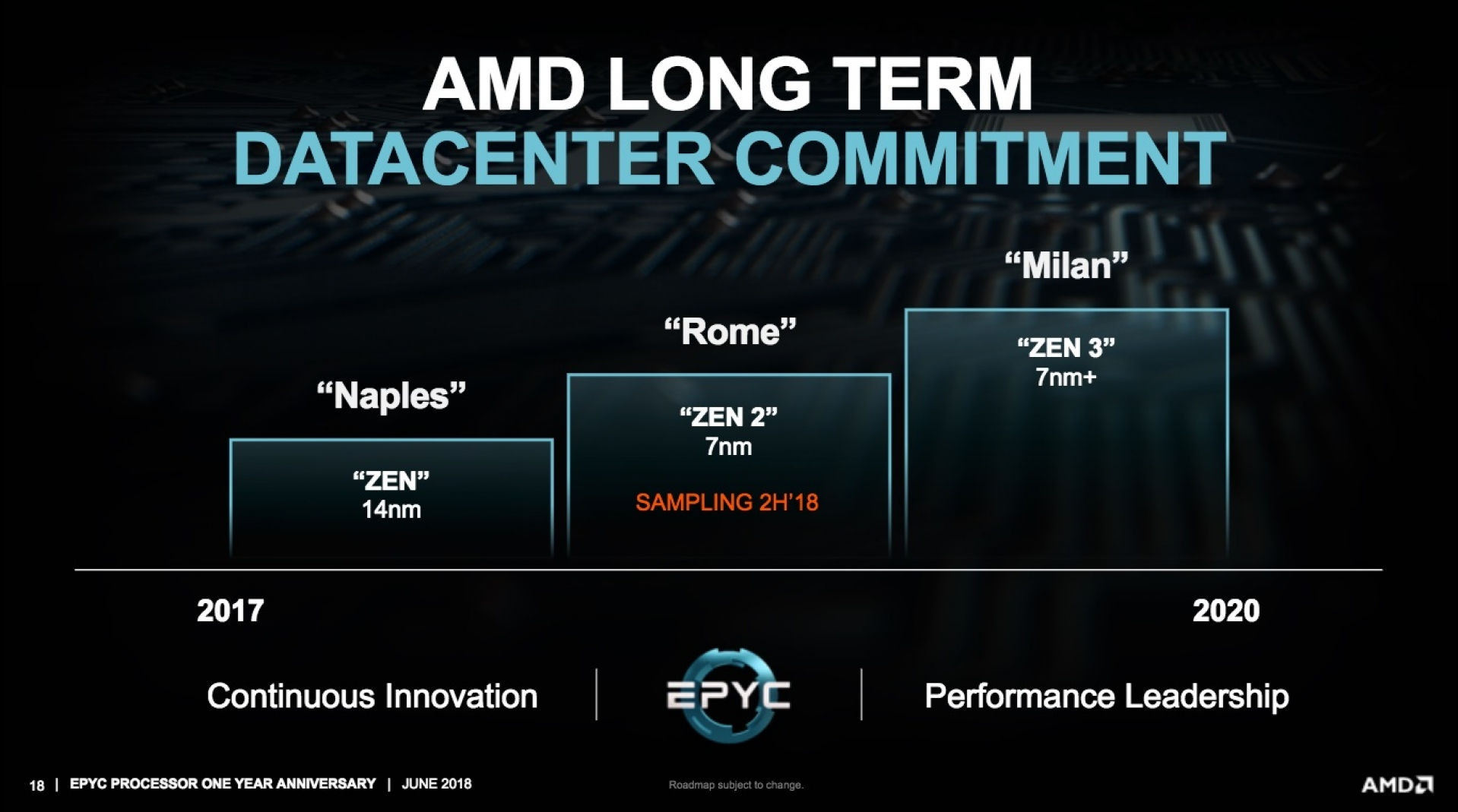 Amd Confirms That Their Zen 3 Milan Processors Will Not Use Ddr5 Oc3d News