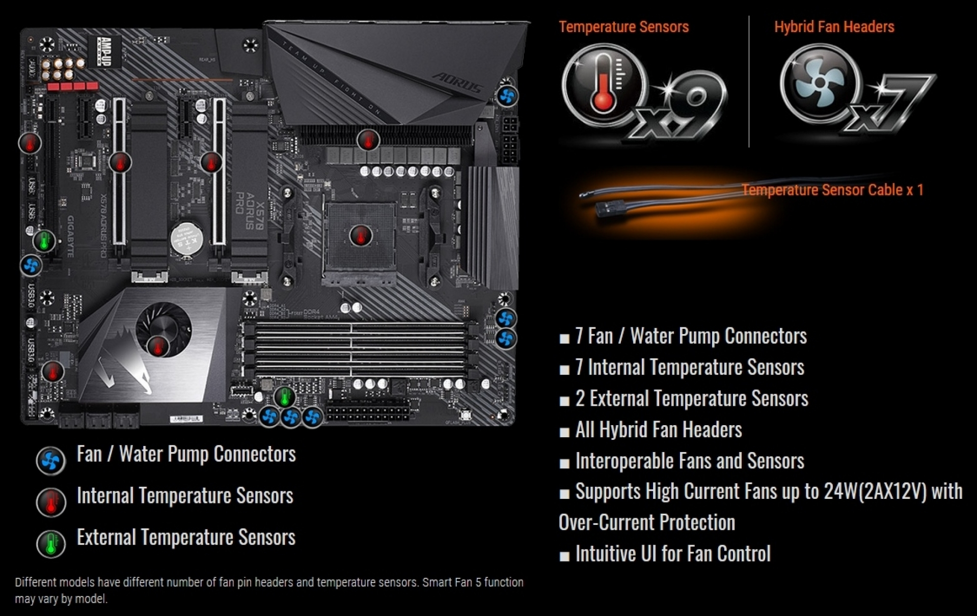 Gigabyte X570 Aorus Pro Preview | Introduction and Technical