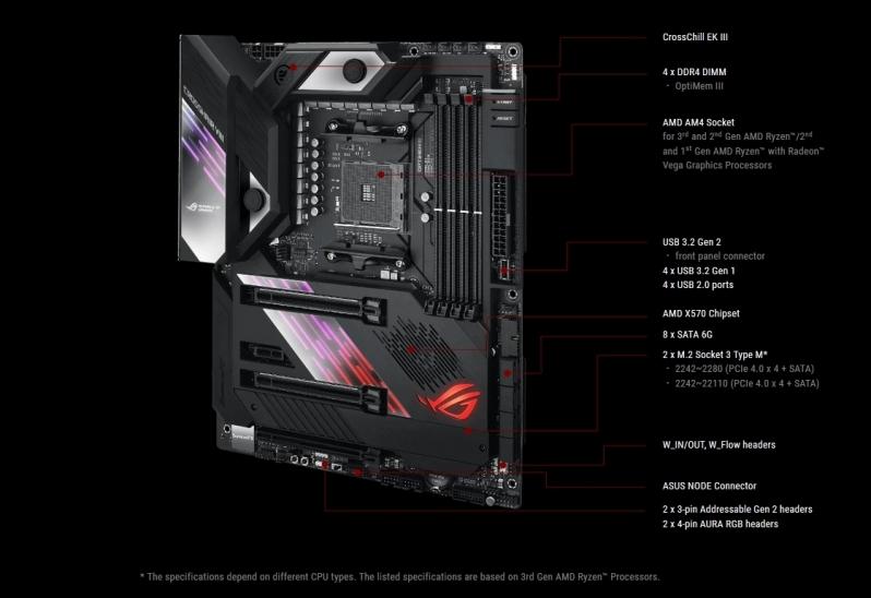 ASUS X570 Crosshair VIII Formula PCI Express 4.0