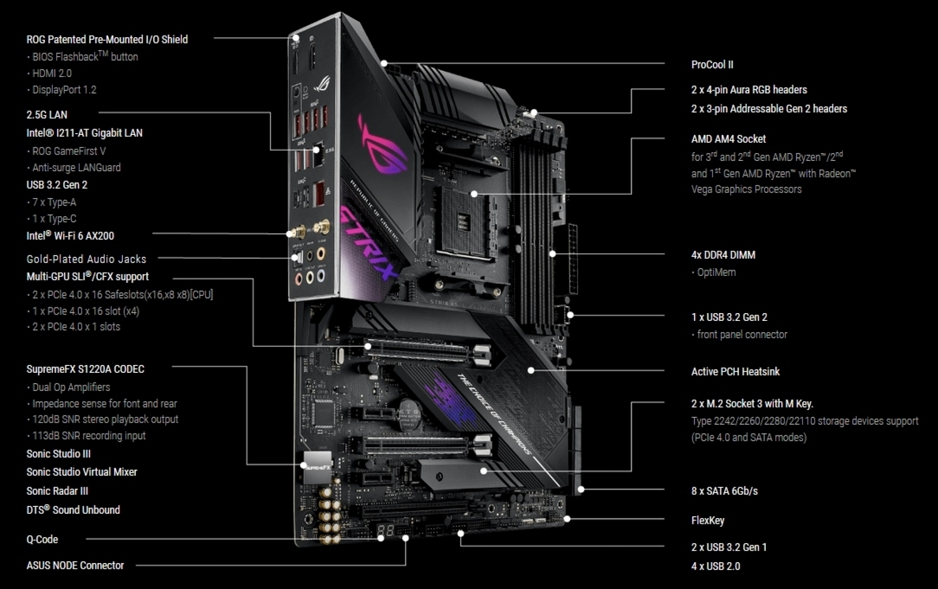 ASUS ROG Strix X570-E Gaming Review | Introduction and