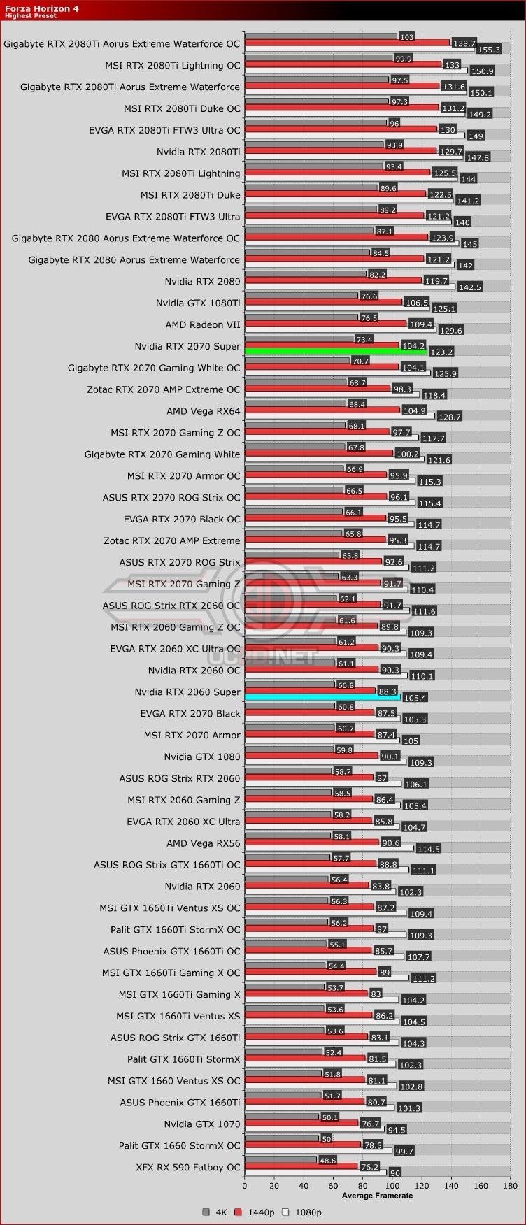 Nvidia RTX 2060 Super and RTX 2070 Super Review   Forza Horizon 4