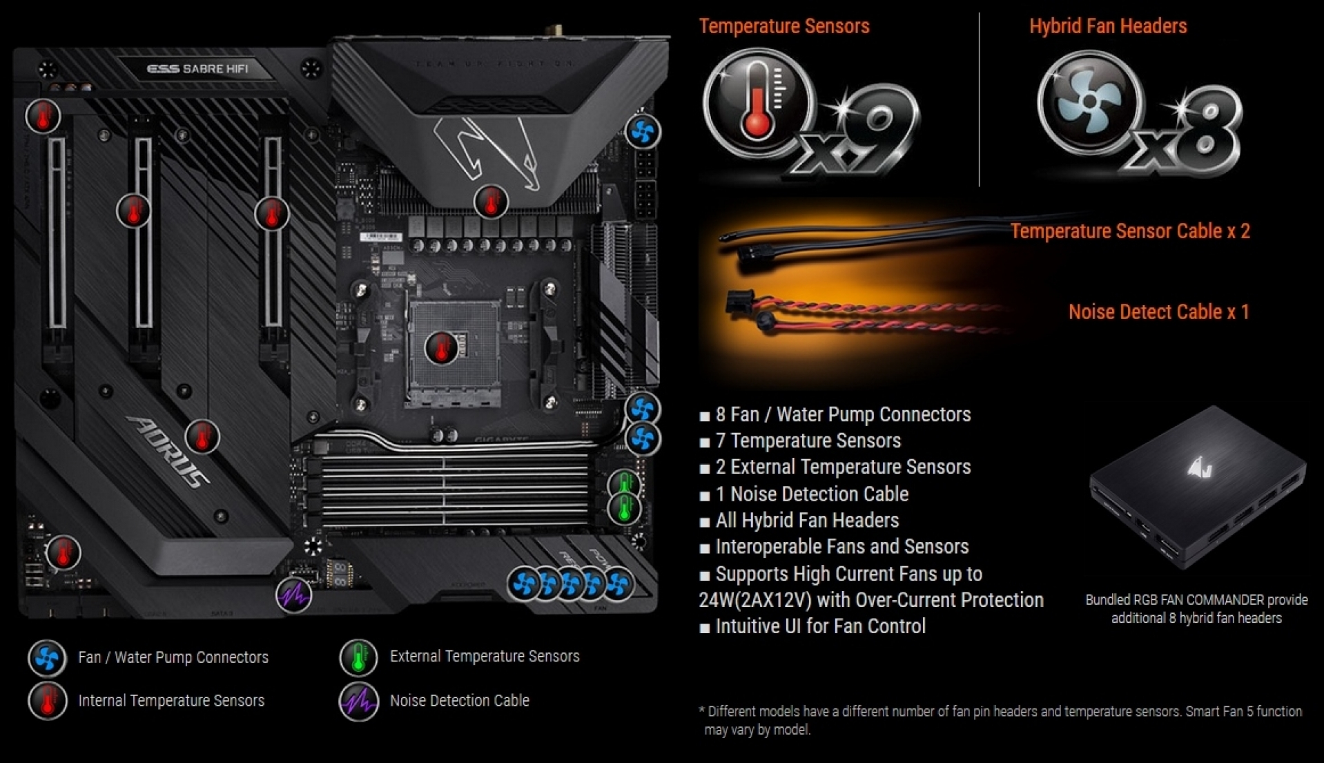 Gigabyte X570 Aorus Xtreme Preview | Introduction and
