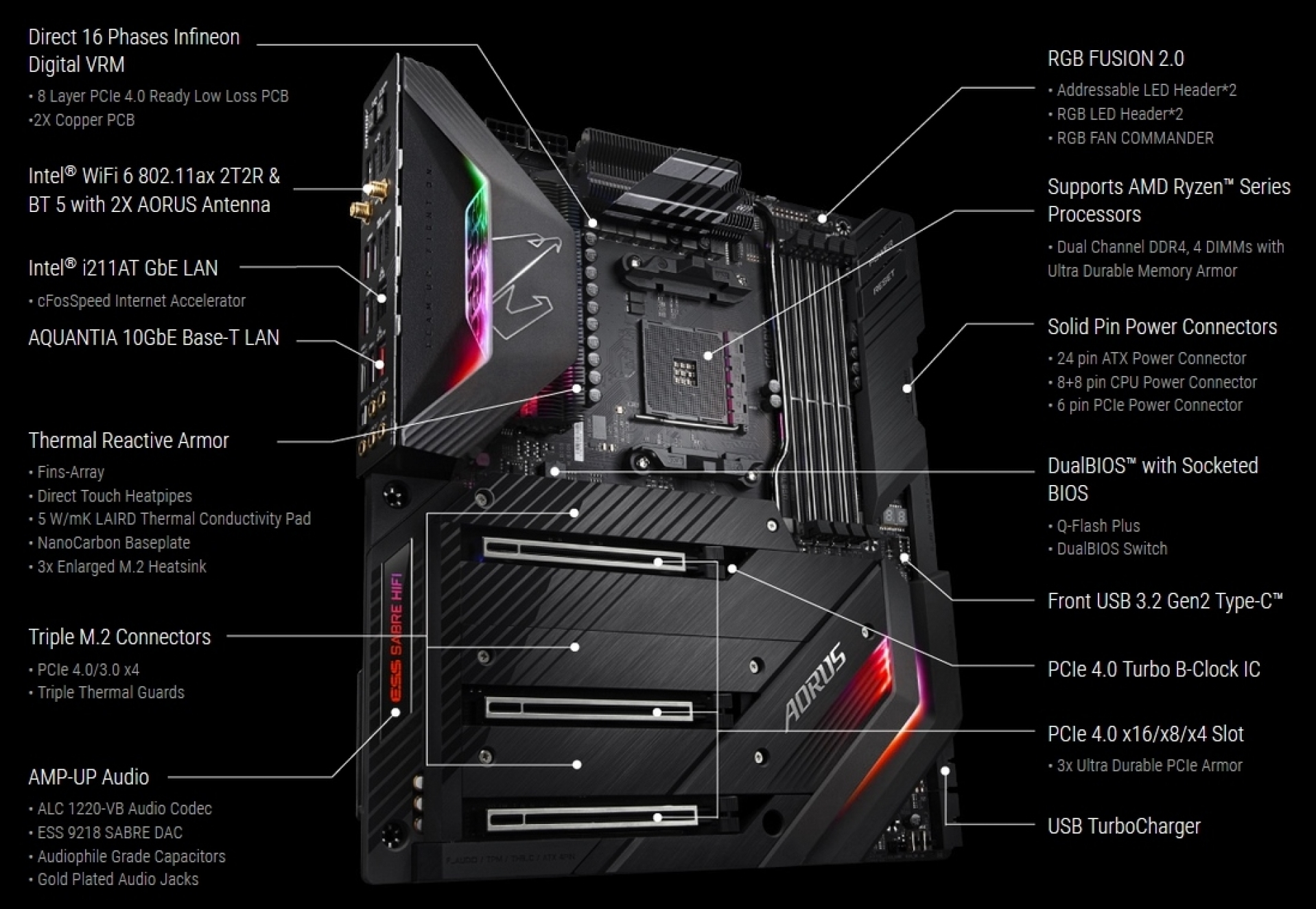 Gigabyte X570 Aorus Xtreme Preview | Introduction and Technical