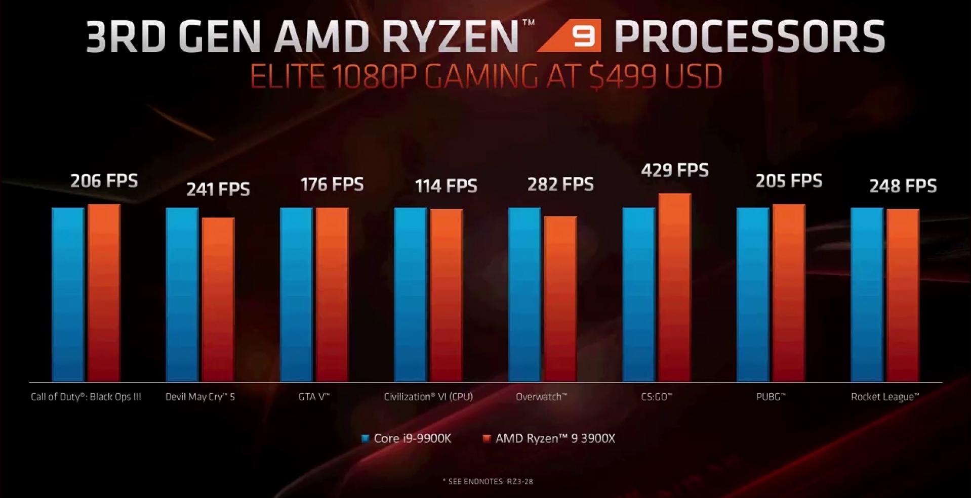 AMD Ryzen 7 3700X Ryzen 9 3900X X470 vs X570 Review | Ryzen 9 3900X