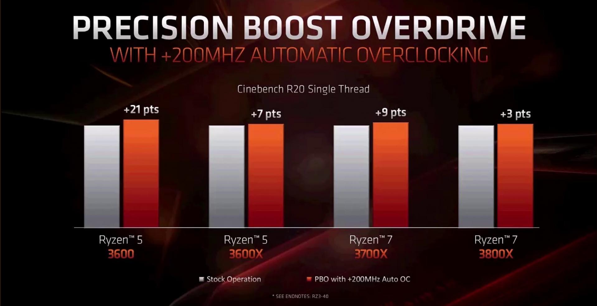 AMD Ryzen 7 3700X Ryzen 9 3900X X470 vs X570 Review | Ryzen