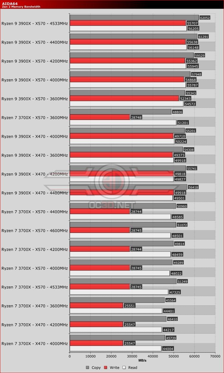Amd Ryzen 7 3700x Ryzen 9 3900x X470 Vs X570 Review Memory Benchmarks Cpu Mainboard Oc3d Review