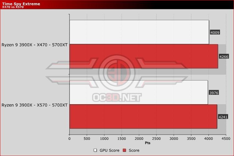 Amd Ryzen 7 3700x Ryzen 9 3900x X470 Vs X570 Review X470 Vs X570 3d Benchmarks Cpu Mainboard Oc3d Review