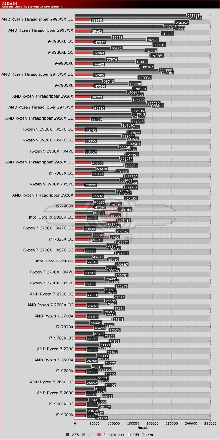 AMD Ryzen 7 3700X Ryzen 9 3900X X470 vs X570 Review | AIDA64
