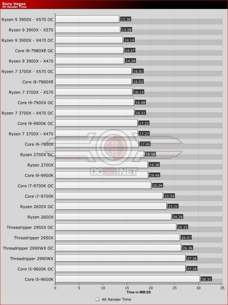 AMD Ryzen 7 3700X Ryzen 9 3900X X470 vs X570 Review | Sony Vegas