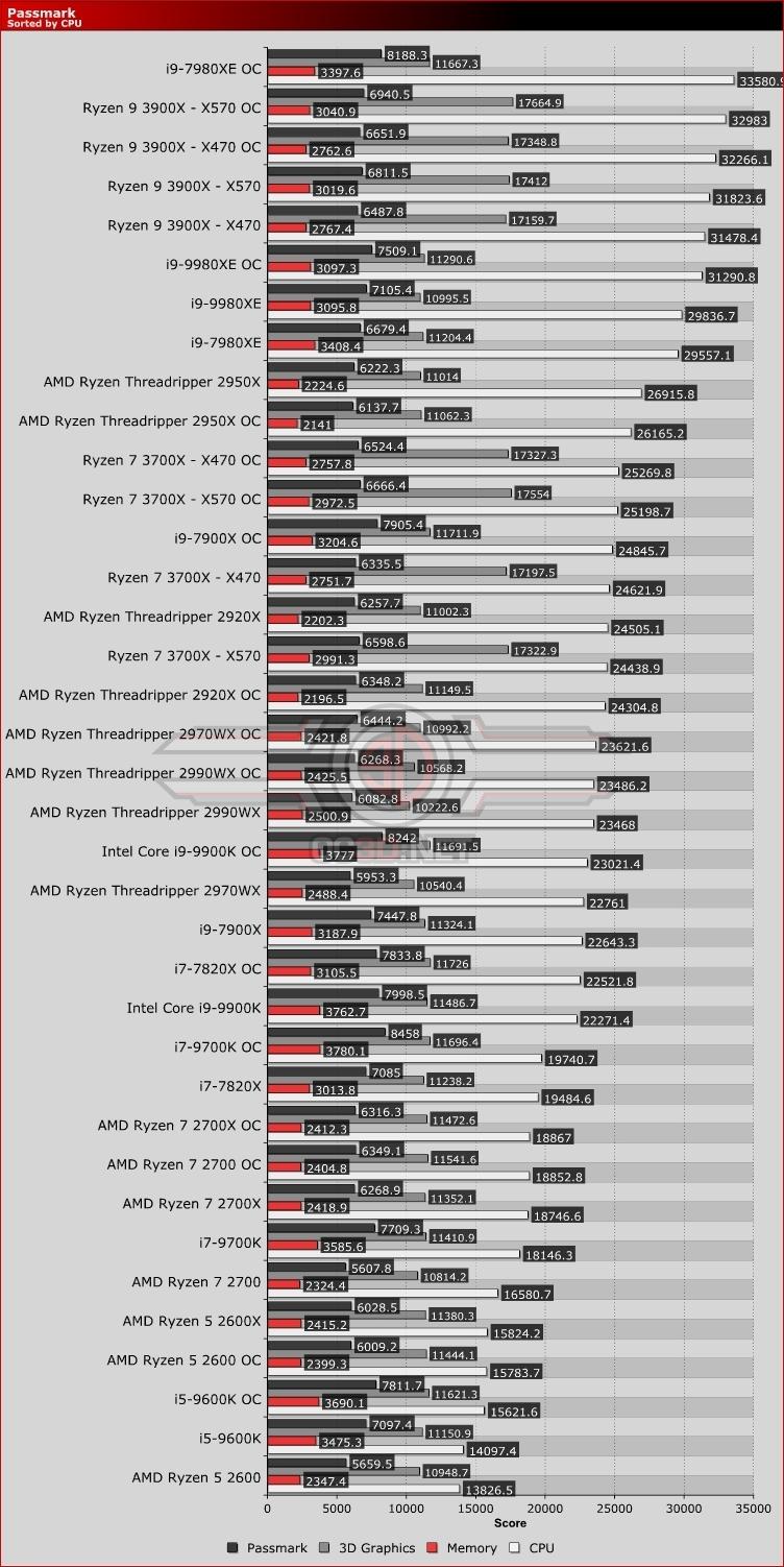 AMD Ryzen 7 3700X Ryzen 9 3900X X470 vs X570 Review   Passmark   CPU