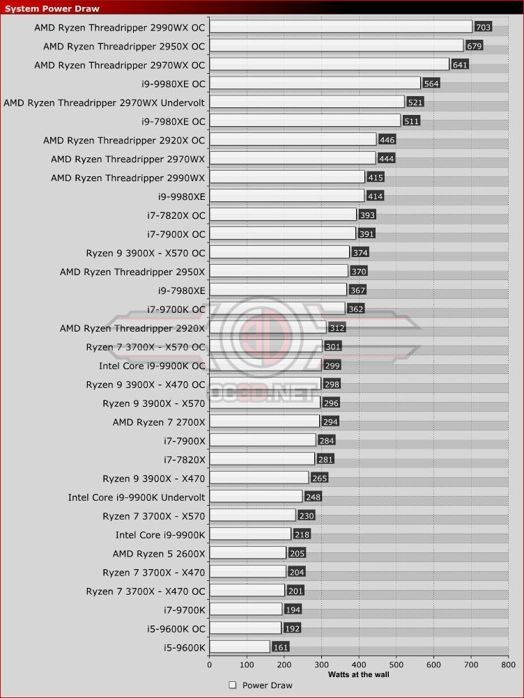 AMD Ryzen 7 3700X Ryzen 9 3900X X470 vs X570 Review