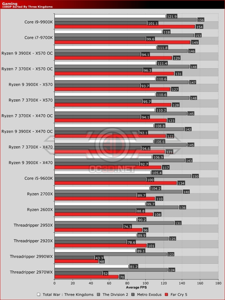 Amd Ryzen 7 3700x Ryzen 9 3900x X470 Vs X570 Review Gaming Cpu Mainboard Oc3d Review