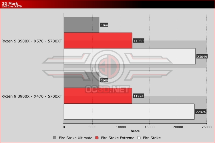 AMD Radeon RX 5700 and RX 5700 XT Review | X470 vs X570