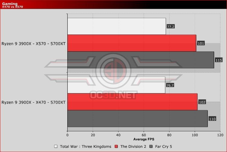 Amd Radeon Rx 5700 And Rx 5700 Xt Review X470 Vs X570 Comparison Gpu Displays Oc3d Review