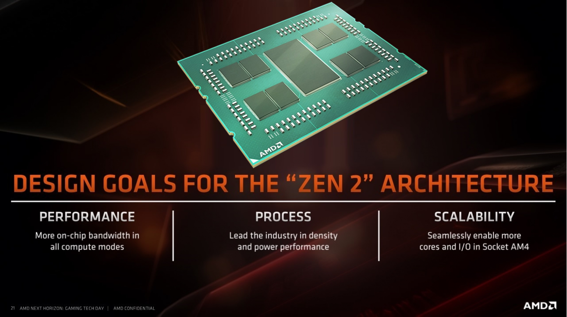Ryzen 3rd Generation CPUs point towards an incredible future