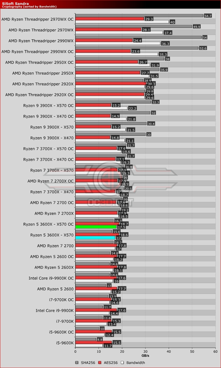 AMD X370 vs X470 vs X570 - 3600X & 3700X Review | SiSoft