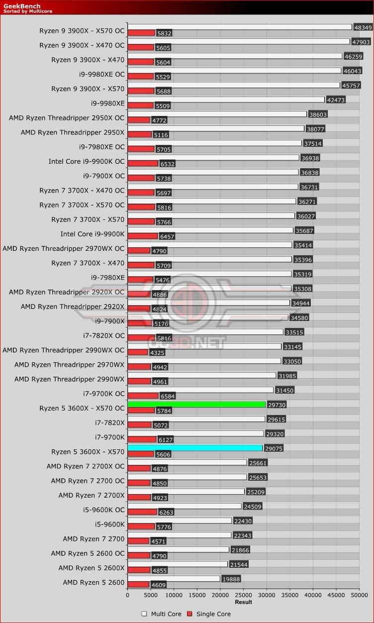 AMD X370 vs X470 vs X570 - 3600X & 3700X Review | Geekbench | CPU