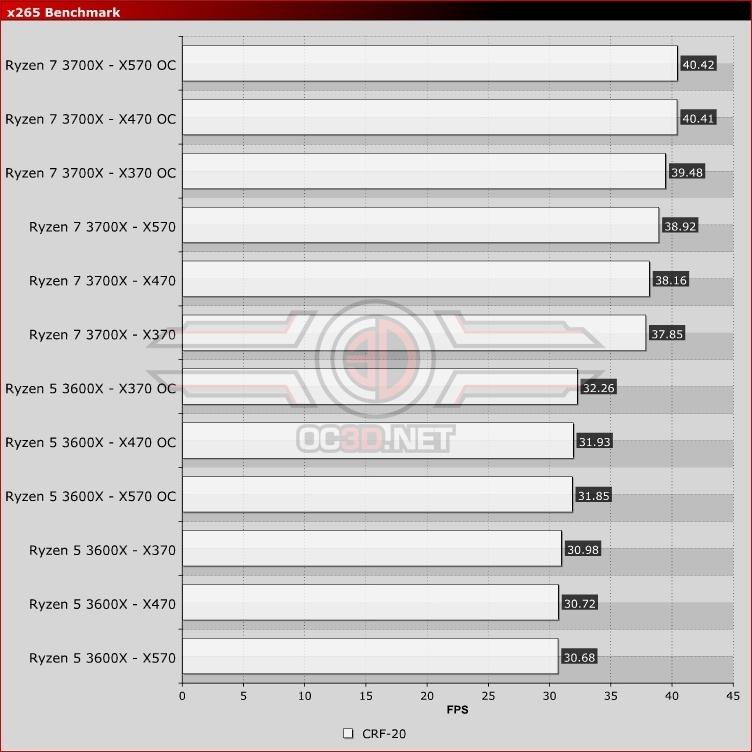 Amd X370 Vs X470 Vs X570 3600x 3700x Review X265 Benchmark Zen Comparison Cpu Mainboard Oc3d Review