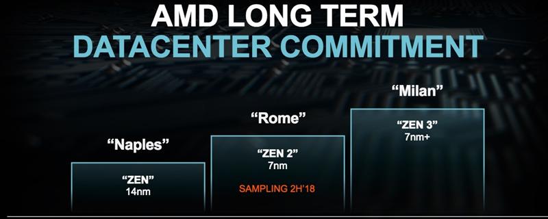 AMD reveals early Zen 3/Milan architecture details and Zen 4/Genoa plans