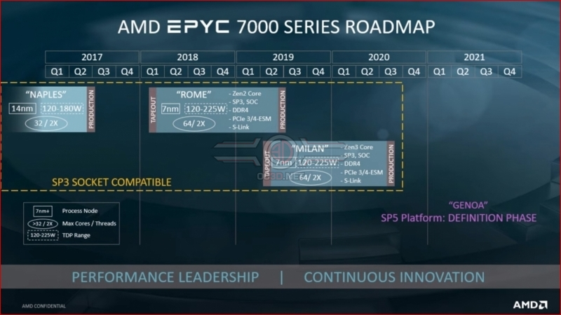 AMD reveals early Zen 3/Milan architecture details and Zen 4/Genoa plans