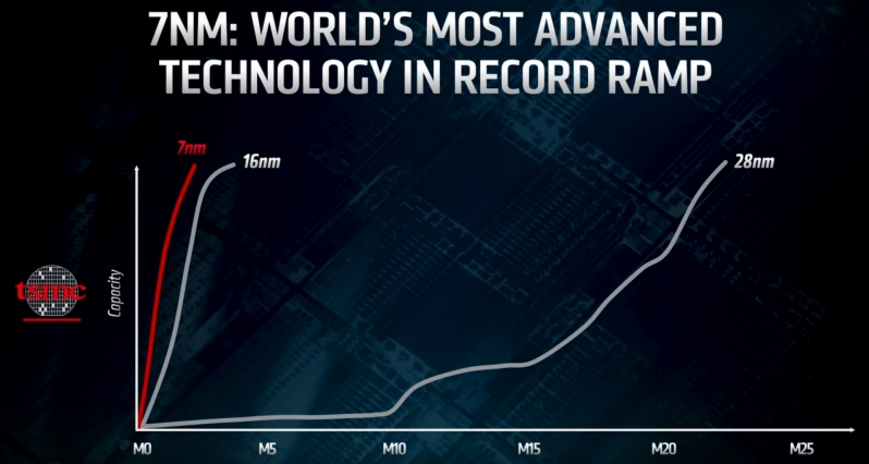 TSMC doesn't want to leave demand on the table with AMD's 7nm chips