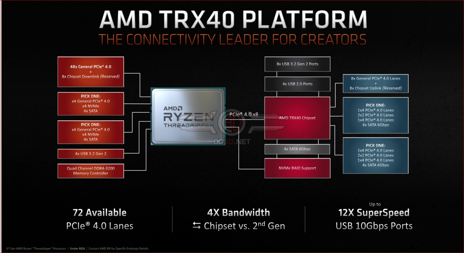 Amd S New Threadripper Processors Deliver A Staggering Generational Leap Specs Revealed Oc3d News