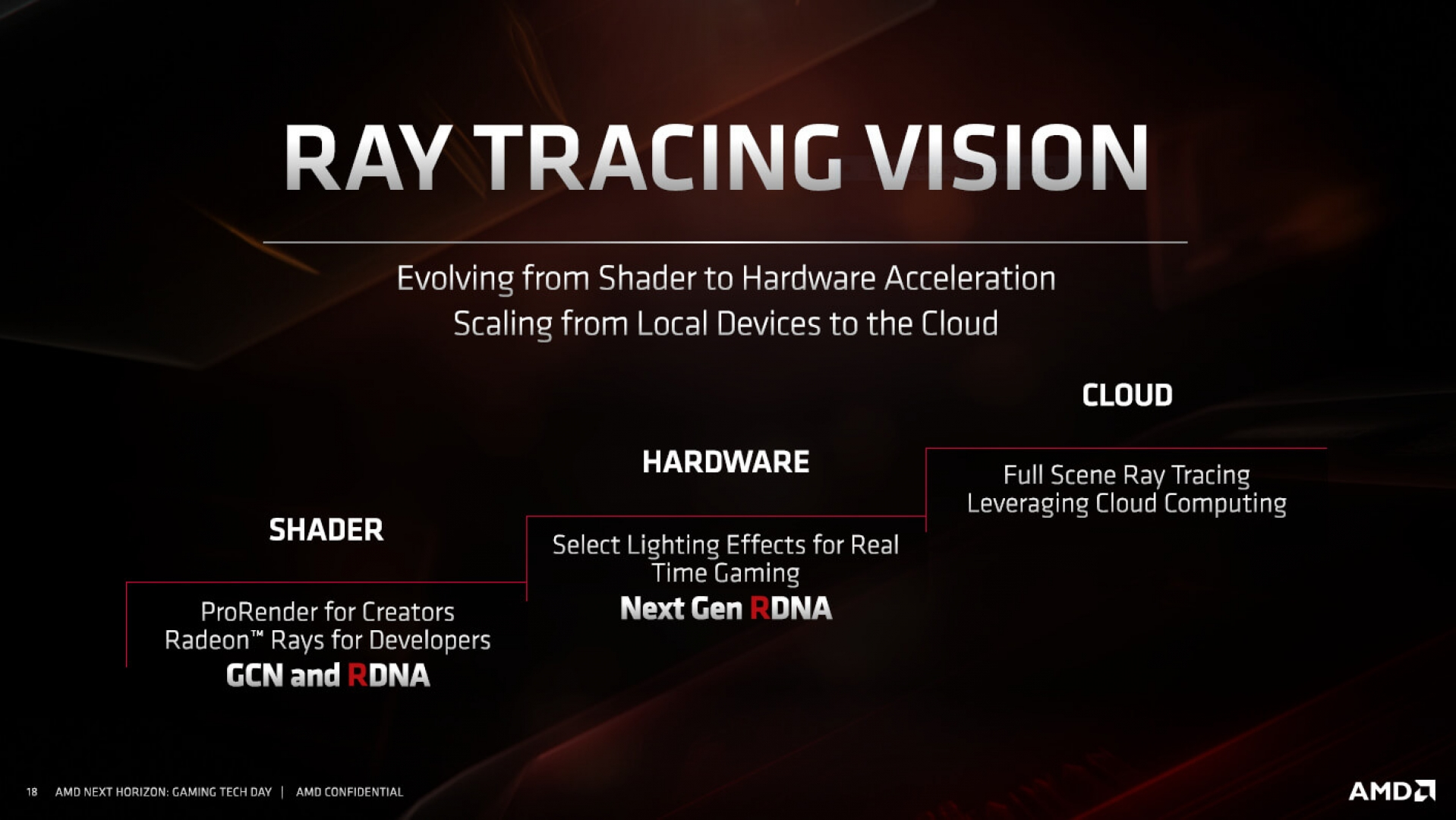 Amd S Reportedly Plans To Reveal Rdna 2 At Tomorrow S Analyst Day Oc3d News