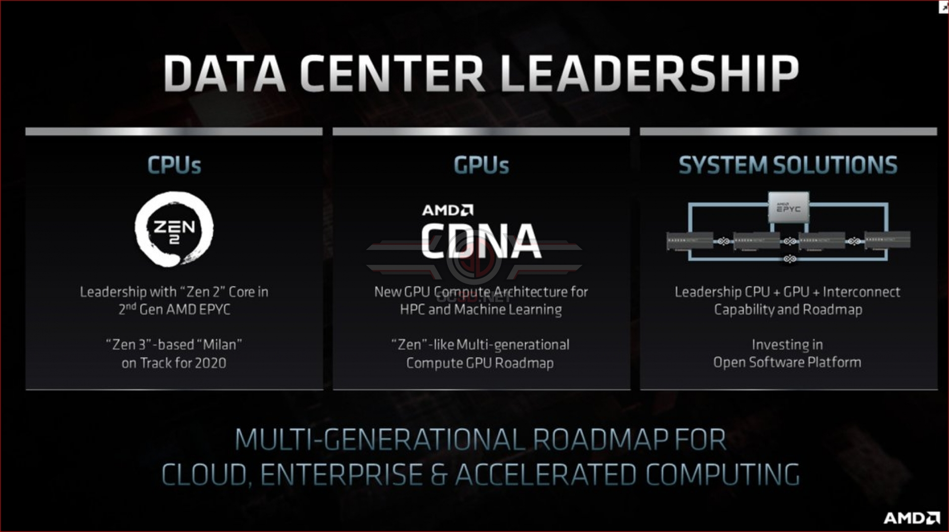 Amd Reveals Cdna A Compute Focused Gpu Architecture That S Separate From Rdna Oc3d News