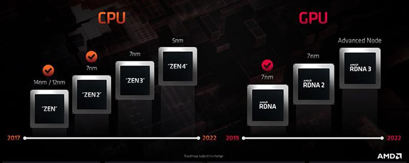 AMD reveals its CPU/GPU Roadmap to RDNA 3 and Zen 4