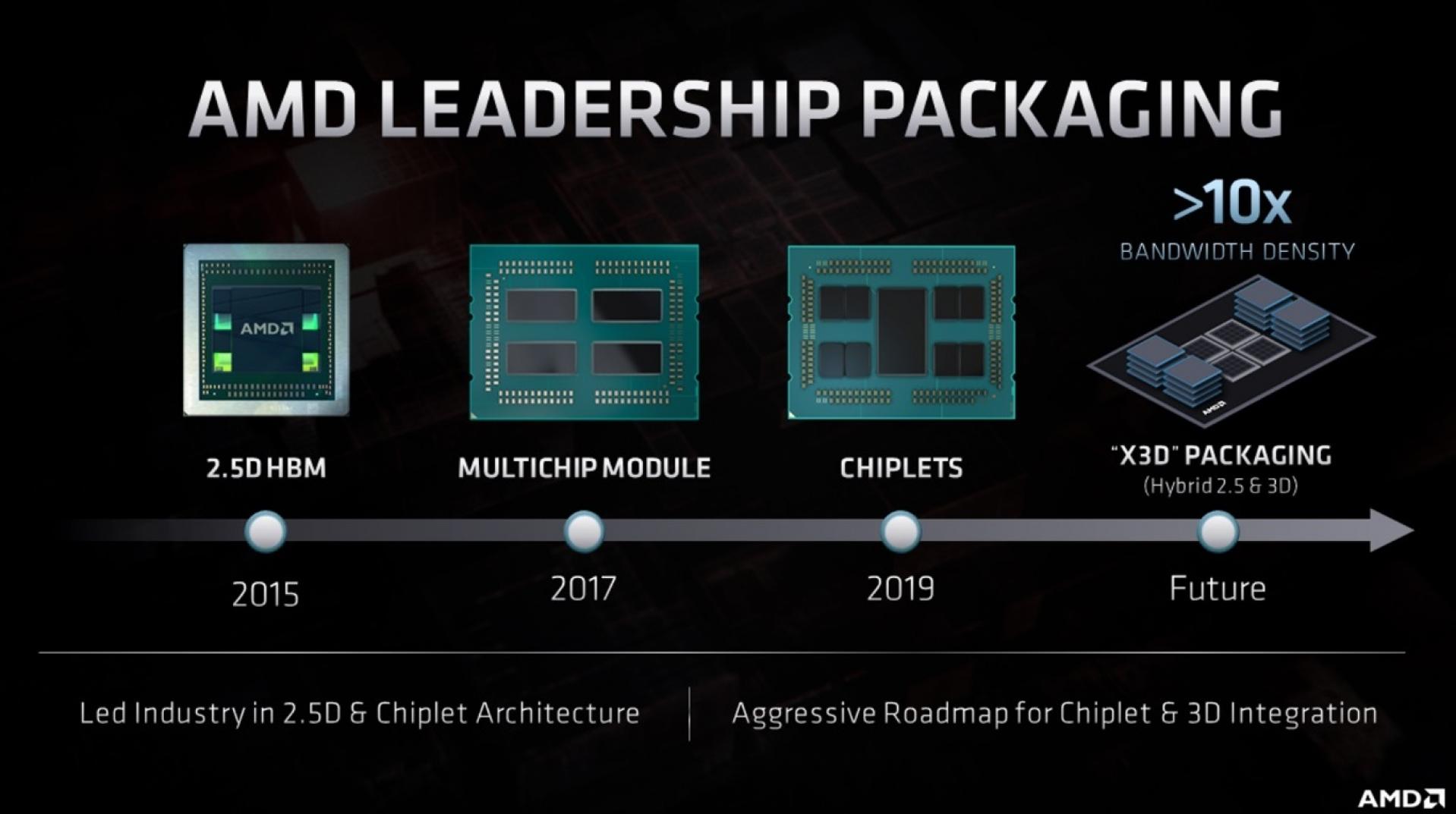 Amd Showcases Its Cpu Gpu Roadmap To Rdna 3 And Zen 4 Oc3d News