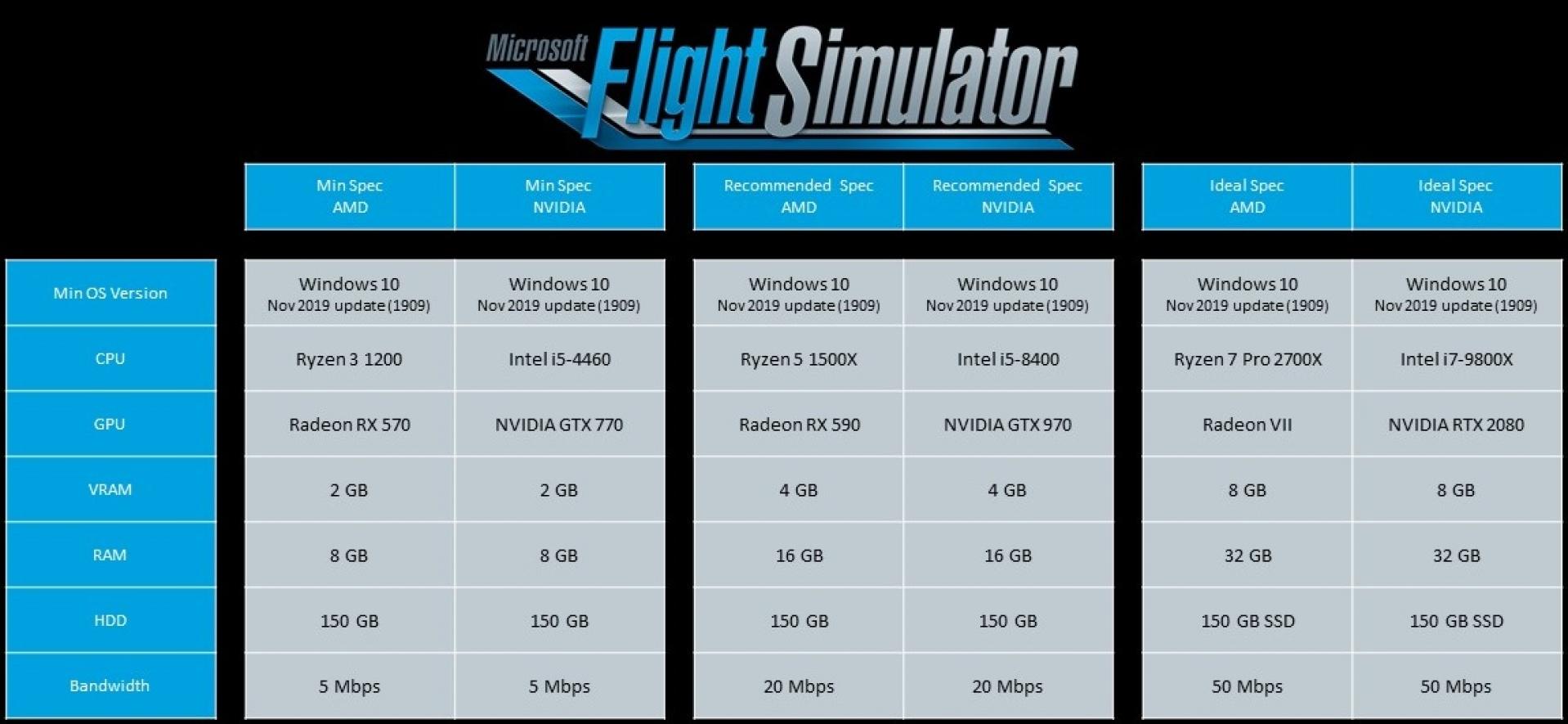 Here's what you need to run Microsoft Flight Simulator | OC3D News