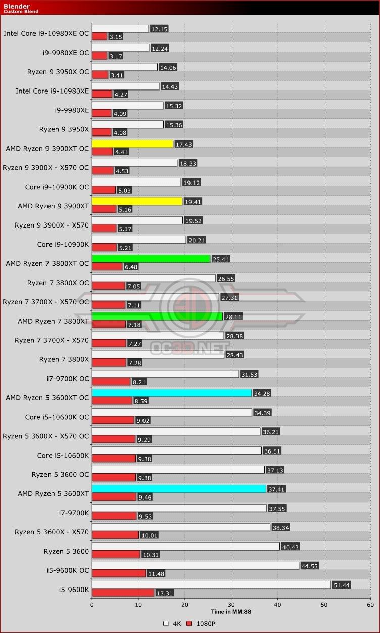 AMD Ryzen 5 3600XT, Ryzen 7 3800XT and Ryzen 9 3900XT Review   Blender    CPU & Mainboard