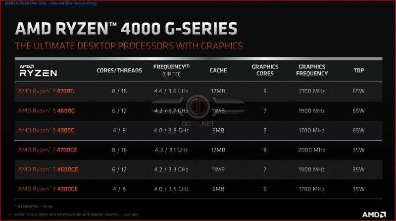AMD's Ryzen 4000 G-Series desktop CPUs claim efficiency and gaming leadership