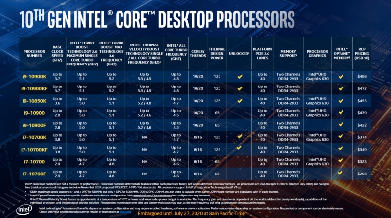 Intel reveals its i9-10850K - an i9 10900K with a $35 price cut