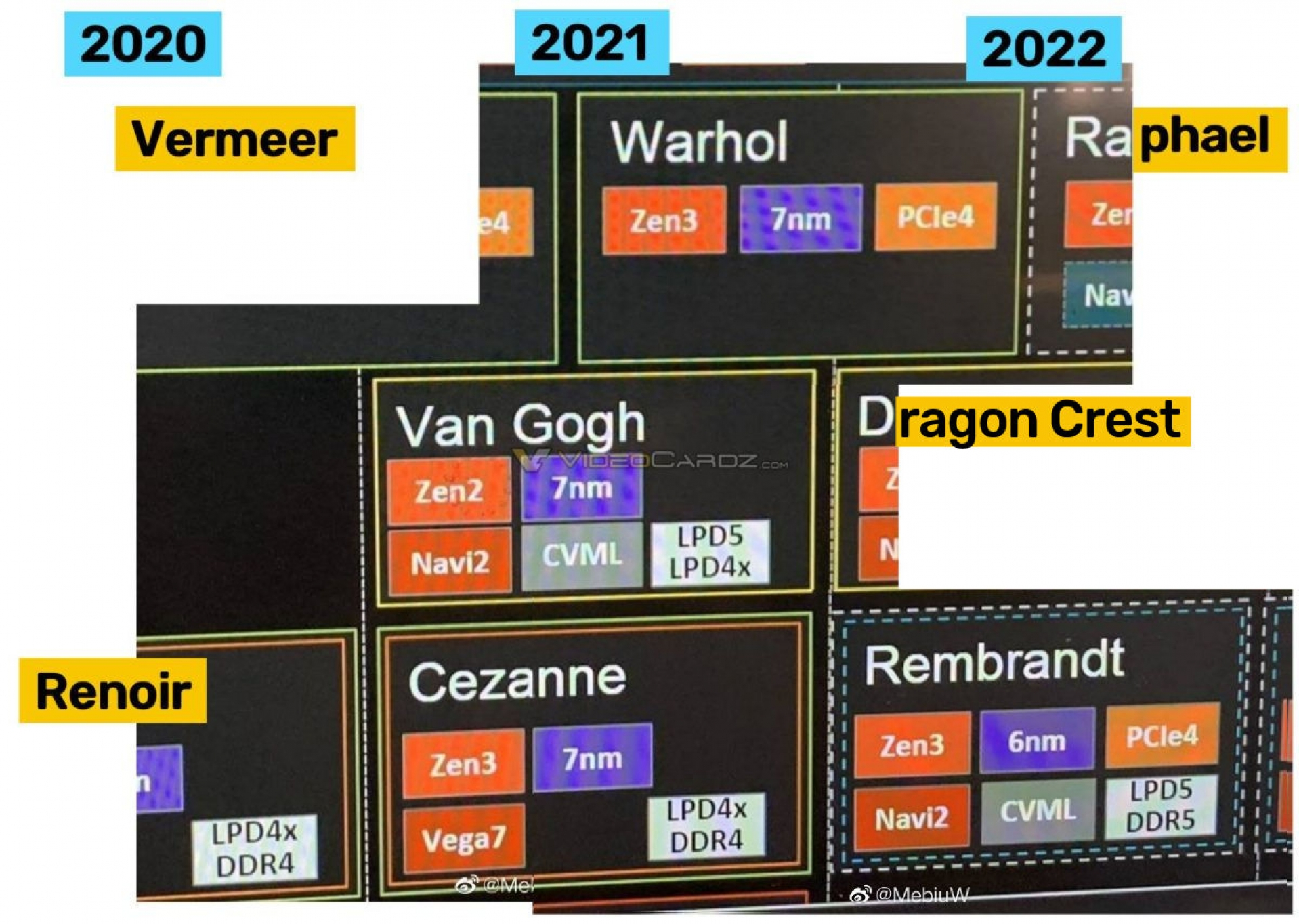 Leaked Roadmap Points Towards Powerful 6nm Zen 3 Rdna 2 Amd Apus Rembrandt Oc3d News
