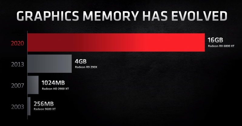 Smart Memory Access reveals the All-AMD Advantage on Gaming Desktops
